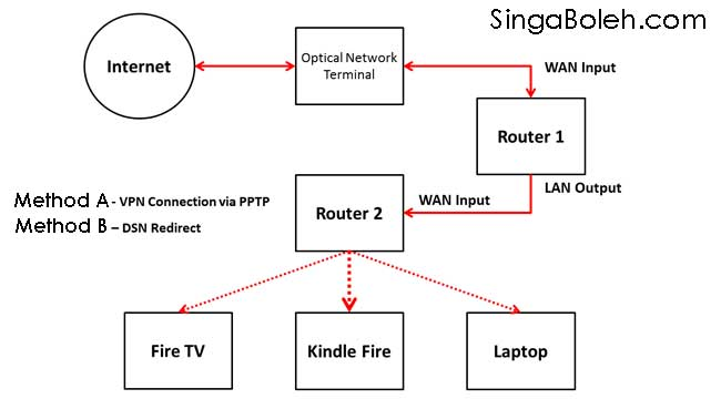 vpn-for-fire-tv1